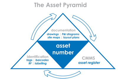 Revealing The Asset Pyramid